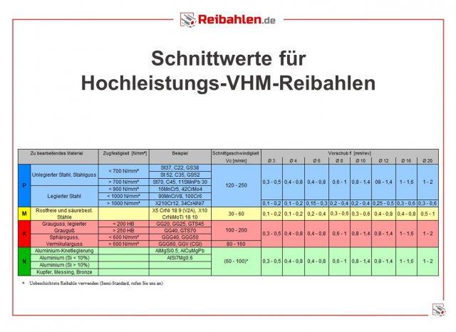 Schnittdaten HL-VHM-Reibahlen