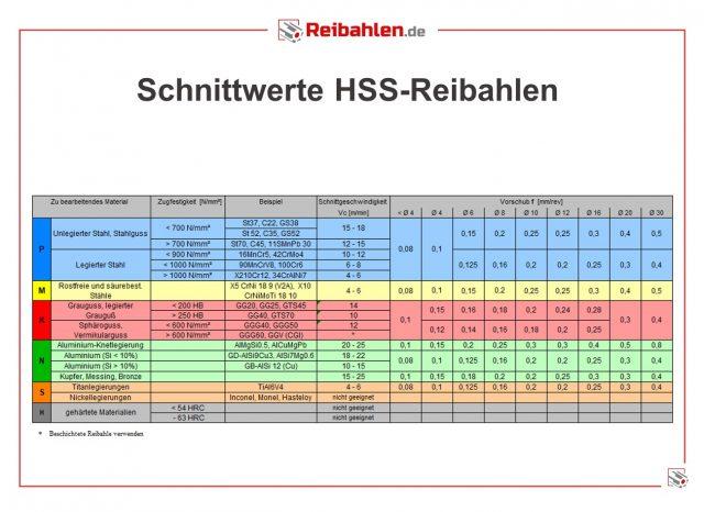 Schnittdaten HSS-Reibahlen