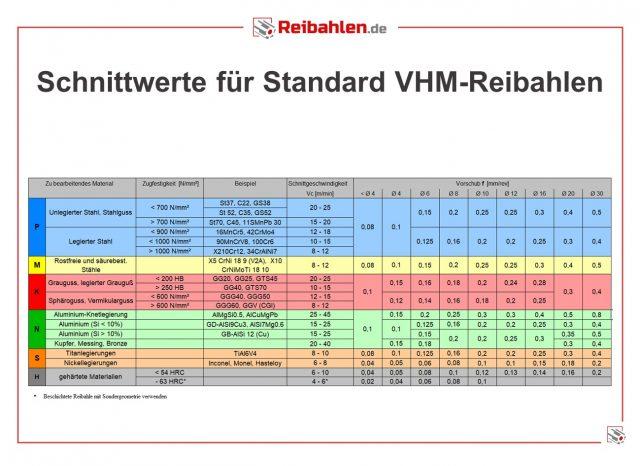 Schnittdaten VHM-Reibahlen